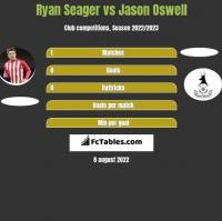 Ryan Seager vs Jason Oswell h2h player stats