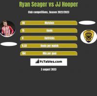 Ryan Seager vs JJ Hooper h2h player stats
