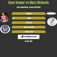 Ryan Seager vs Marc Richards h2h player stats
