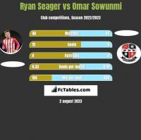 Ryan Seager vs Omar Sowunmi h2h player stats