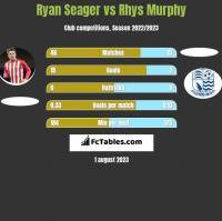 Ryan Seager vs Rhys Murphy h2h player stats