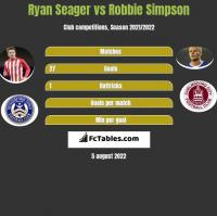 Ryan Seager vs Robbie Simpson h2h player stats