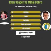Ryan Seager vs Mihai Dobre h2h player stats