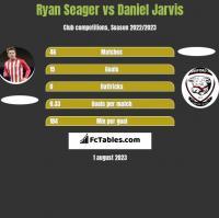 Ryan Seager vs Daniel Jarvis h2h player stats