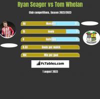 Ryan Seager vs Tom Whelan h2h player stats