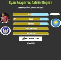 Ryan Seager vs Gabriel Rogers h2h player stats