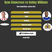 Ryan Shawcross vs Ashley Williams h2h player stats