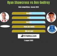 Ryan Shawcross vs Ben Godfrey h2h player stats