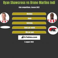 Ryan Shawcross vs Bruno Martins Indi h2h player stats