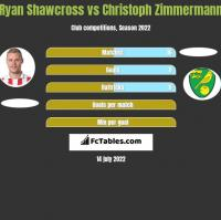 Ryan Shawcross vs Christoph Zimmermann h2h player stats