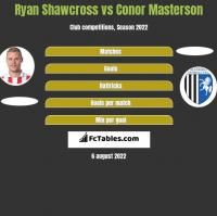 Ryan Shawcross vs Conor Masterson h2h player stats