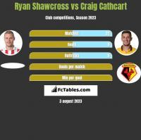 Ryan Shawcross vs Craig Cathcart h2h player stats