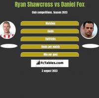 Ryan Shawcross vs Daniel Fox h2h player stats