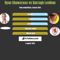 Ryan Shawcross vs Darragh Lenihan h2h player stats