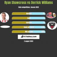 Ryan Shawcross vs Derrick Williams h2h player stats
