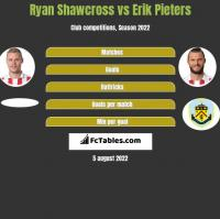 Ryan Shawcross vs Erik Pieters h2h player stats