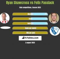 Ryan Shawcross vs Felix Passlack h2h player stats