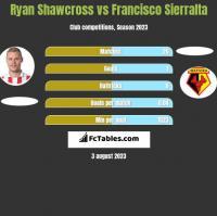 Ryan Shawcross vs Francisco Sierralta h2h player stats
