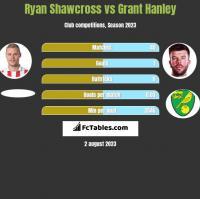 Ryan Shawcross vs Grant Hanley h2h player stats