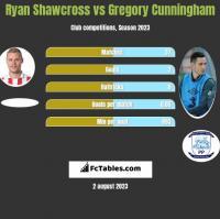 Ryan Shawcross vs Gregory Cunningham h2h player stats