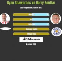 Ryan Shawcross vs Harry Souttar h2h player stats