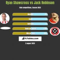 Ryan Shawcross vs Jack Robinson h2h player stats