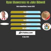 Ryan Shawcross vs Jake Bidwell h2h player stats