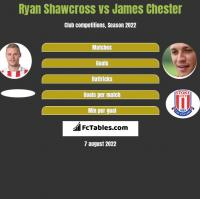 Ryan Shawcross vs James Chester h2h player stats