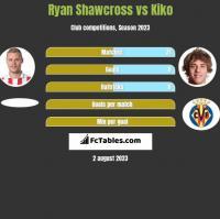 Ryan Shawcross vs Kiko h2h player stats