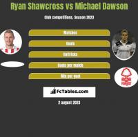 Ryan Shawcross vs Michael Dawson h2h player stats