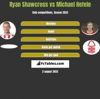 Ryan Shawcross vs Michael Hefele h2h player stats