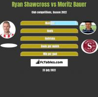 Ryan Shawcross vs Moritz Bauer h2h player stats