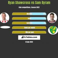 Ryan Shawcross vs Sam Byram h2h player stats