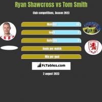 Ryan Shawcross vs Tom Smith h2h player stats
