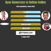 Ryan Shawcross vs Nathan Collins h2h player stats