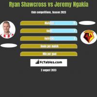 Ryan Shawcross vs Jeremy Ngakia h2h player stats