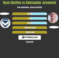 Ryan Shotton vs Aleksandar Jovanovic h2h player stats