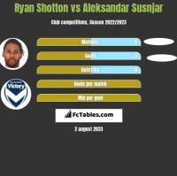 Ryan Shotton vs Aleksandar Susnjar h2h player stats