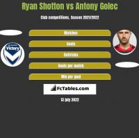 Ryan Shotton vs Antony Golec h2h player stats