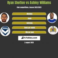Ryan Shotton vs Ashley Williams h2h player stats