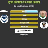 Ryan Shotton vs Chris Gunter h2h player stats
