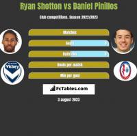 Ryan Shotton vs Daniel Pinillos h2h player stats