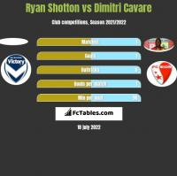 Ryan Shotton vs Dimitri Cavare h2h player stats