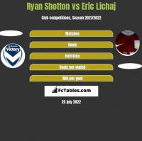 Ryan Shotton vs Eric Lichaj h2h player stats