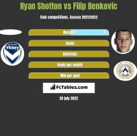 Ryan Shotton vs Filip Benković h2h player stats