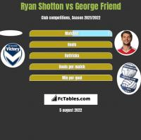 Ryan Shotton vs George Friend h2h player stats