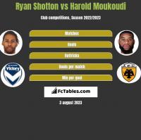Ryan Shotton vs Harold Moukoudi h2h player stats