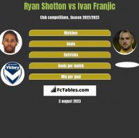 Ryan Shotton vs Ivan Franjic h2h player stats