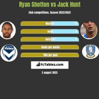 Ryan Shotton vs Jack Hunt h2h player stats