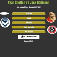 Ryan Shotton vs Jack Robinson h2h player stats